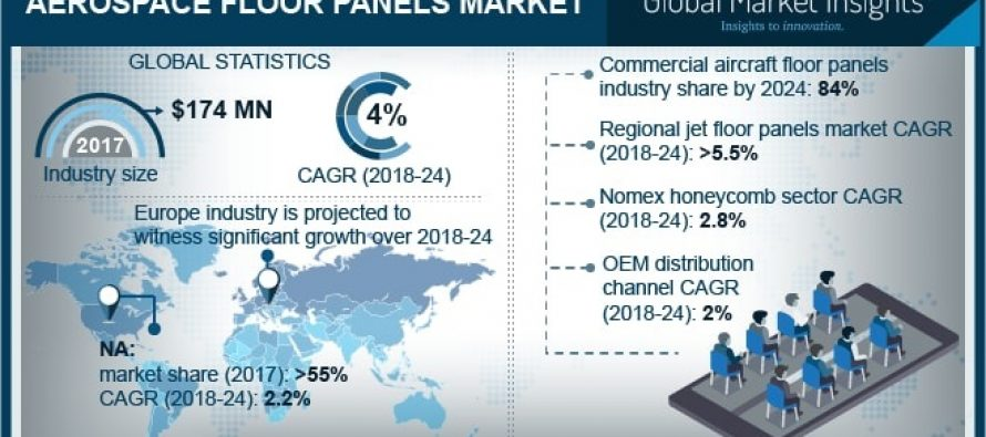 Aerospace Floor Panels Market to hit USD 230 million by 2024
